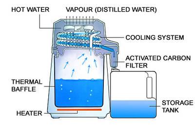 Destylator wody Aqua Compact – diagram